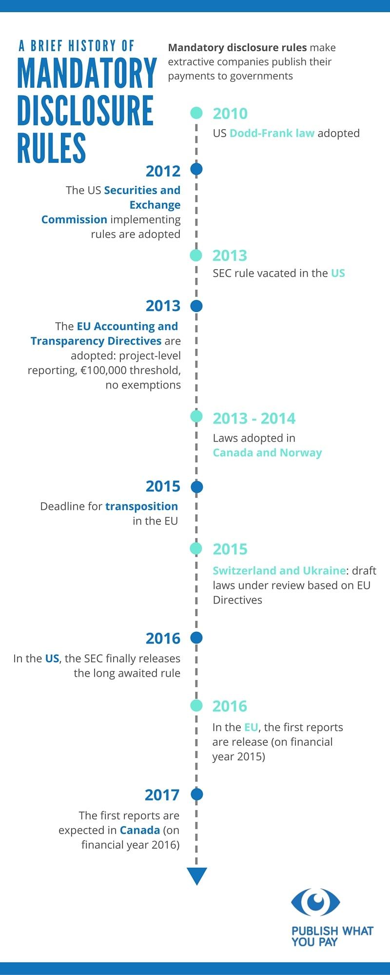 Mandatory disclosures infographic