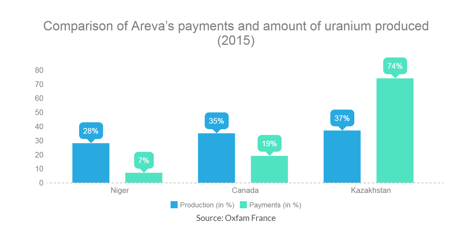 comparison-of-areva-payments-new